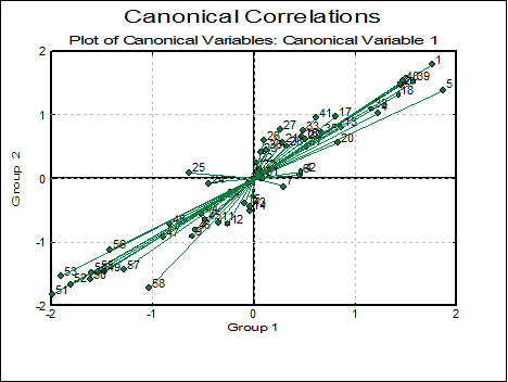 Canonical Correlations