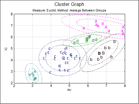 Unistat Statistics Software | Hierarchical Cluster Analysis: https://www.unistat.com/guide/hierarchical-cluster-analysis/
