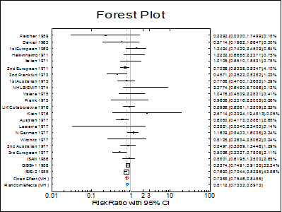 Meta Analysis-Examples