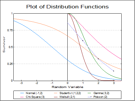 Plot of Distribution Functions