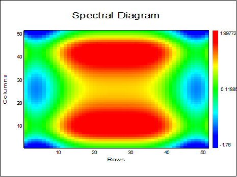 Plotting-Spectral Diagram