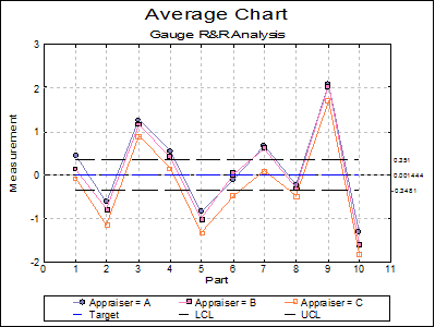 Unistat Statistics Software   Quality Control-Gauge R&R Analysis