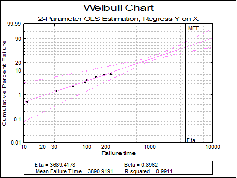 Quality Control-Weibull Analysis