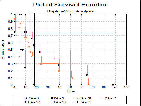 Survival-Kaplan-Meier Analysis