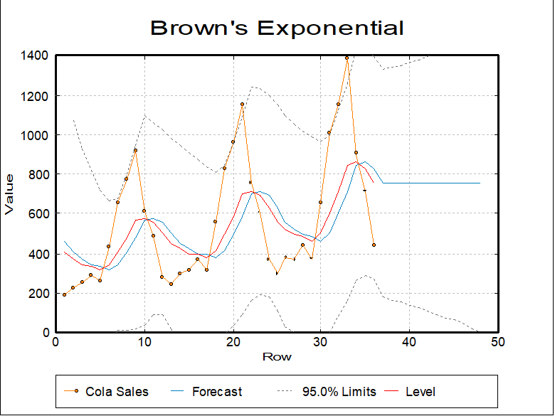 Time Series Analysis-Browns Exponential