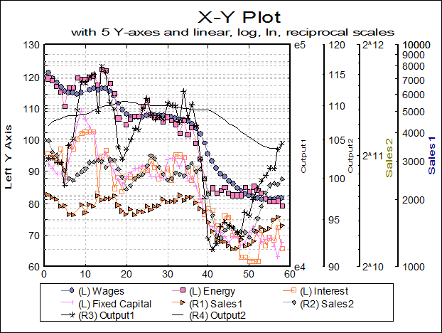 Unistat statistics software graphics multiple y axes ccuart Gallery