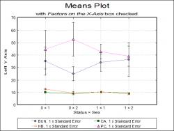 Means plot
