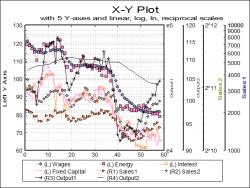 Multiple Y-axes