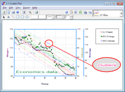 Trend lines with confidence intervals