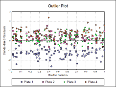 Four-Parameter Logistic Regression Outlier Plot