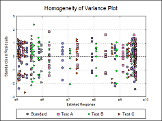Four-Parameter Logistic Regression Variance Plot