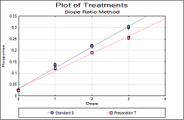 Slope Ratio Plot