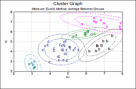 Ellipse Intervals Cluster Analysis