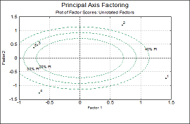 Ellipse Intervals Factor Analysis