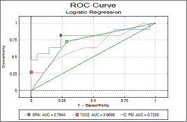 ROC / AUC Analysis Multi ROC Plot