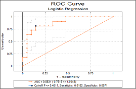 ROC / AUC Analysis ROC Plot