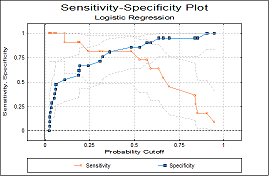 ROC / AUC Analysis Sensitivity Plot