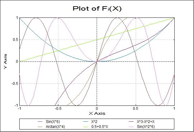Plot of 2D Functions