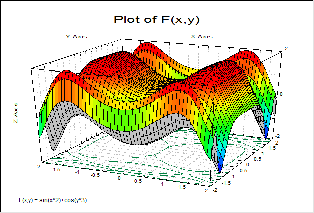 Plot of 3D Functions