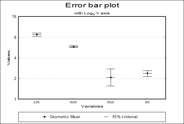 Box-Whisker, Dot and Bar Plots