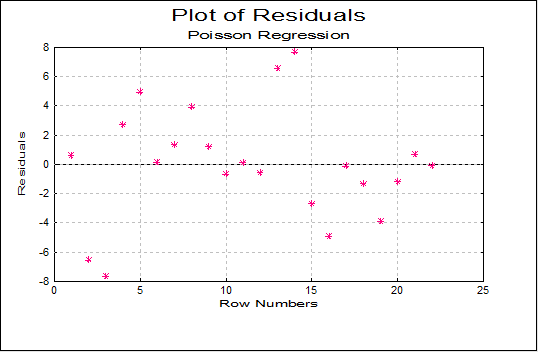 Poisson Regression