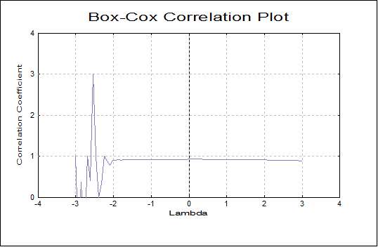 Box-Cox Regression