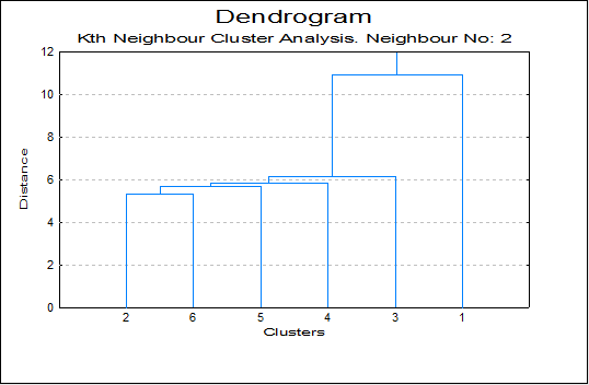 K-th Neighbour Cluster Analysis