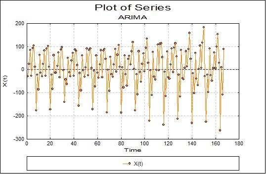 Unistat Statistics Software | ARIMA in Excel