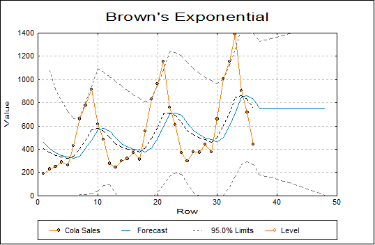 Brown's Exponential