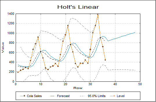 Holt's Linear