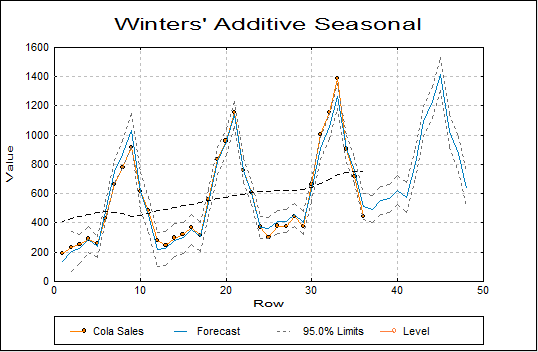 Winters' Additive Seasonal
