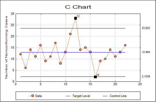 Attribute Control Charts