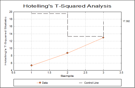 Hotelling's T-Squared Analysis