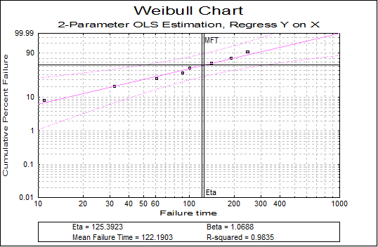Weibull Analysis