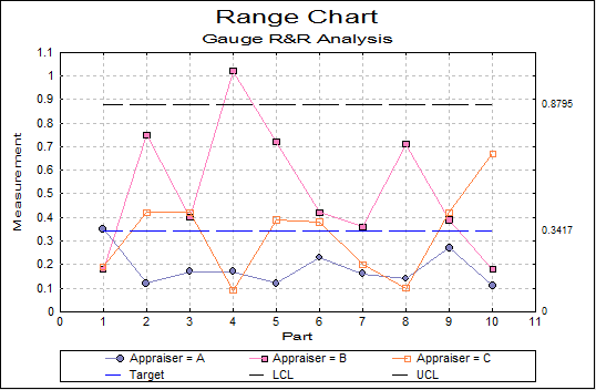 Gauge R&R Analysis